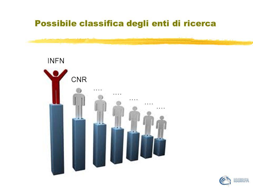 Possibile classifica degli enti di ricerca INFN CNR.…