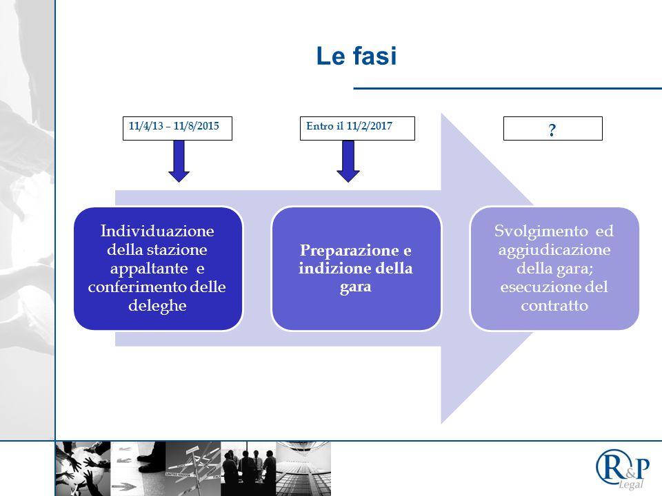 Le fasi Individuazione della stazione appaltante e conferimento delle deleghe Preparazione e indizione della gara Svolgimento ed aggiudicazione della