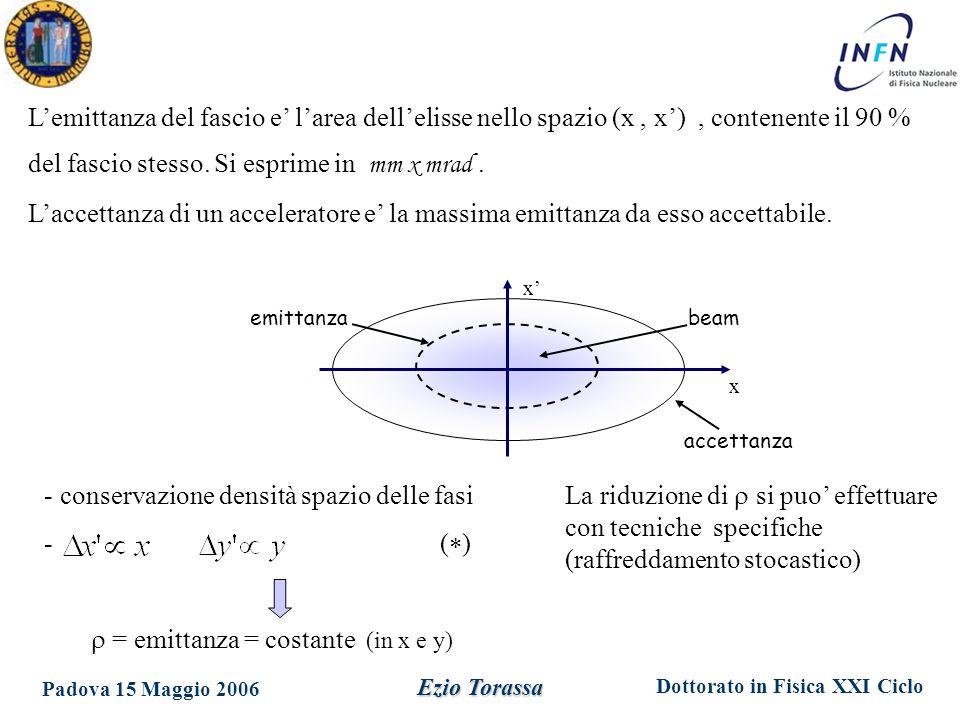 Dottorato in Fisica XXI Ciclo Padova 15 Maggio 2006 Ezio Torassa beam x' x emittanza accettanza L'emittanza del fascio e' l'area dell'elisse nello spazio (x, x'), contenente il 90 % del fascio stesso.