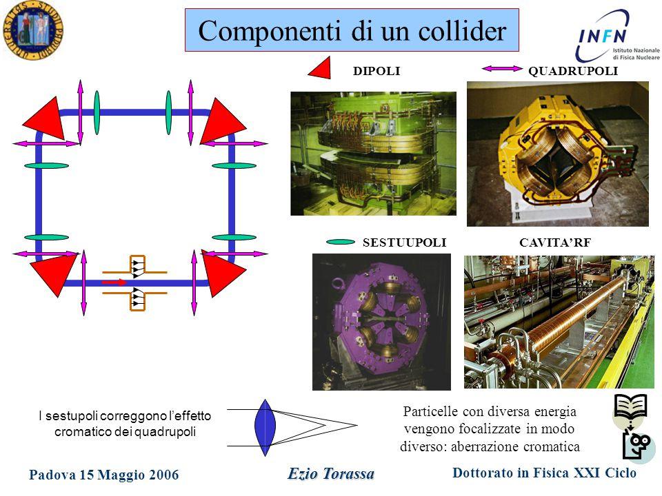 Dottorato in Fisica XXI Ciclo Padova 15 Maggio 2006 Ezio Torassa QUADRUPOLI Particelle con diversa energia vengono focalizzate in modo diverso: aberrazione cromatica I sestupoli correggono l'effetto cromatico dei quadrupoli DIPOLI SESTUUPOLICAVITA' RF Componenti di un collider