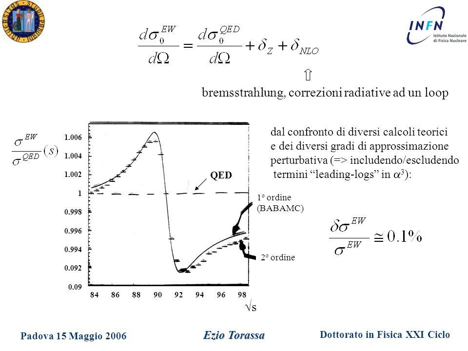 Dottorato in Fisica XXI Ciclo Padova 15 Maggio 2006 Ezio Torassa bremsstrahlung, correzioni radiative ad un loop 84 86 88 90 92 94 96 98 1.006 1.004 1.002 1 0.998 0.996 0.994 0.092 0.09 QED ss 1 o ordine (BABAMC) 2 o ordine dal confronto di diversi calcoli teorici e dei diversi gradi di approssimazione perturbativa (=> includendo/escludendo termini leading-logs in  3 ):