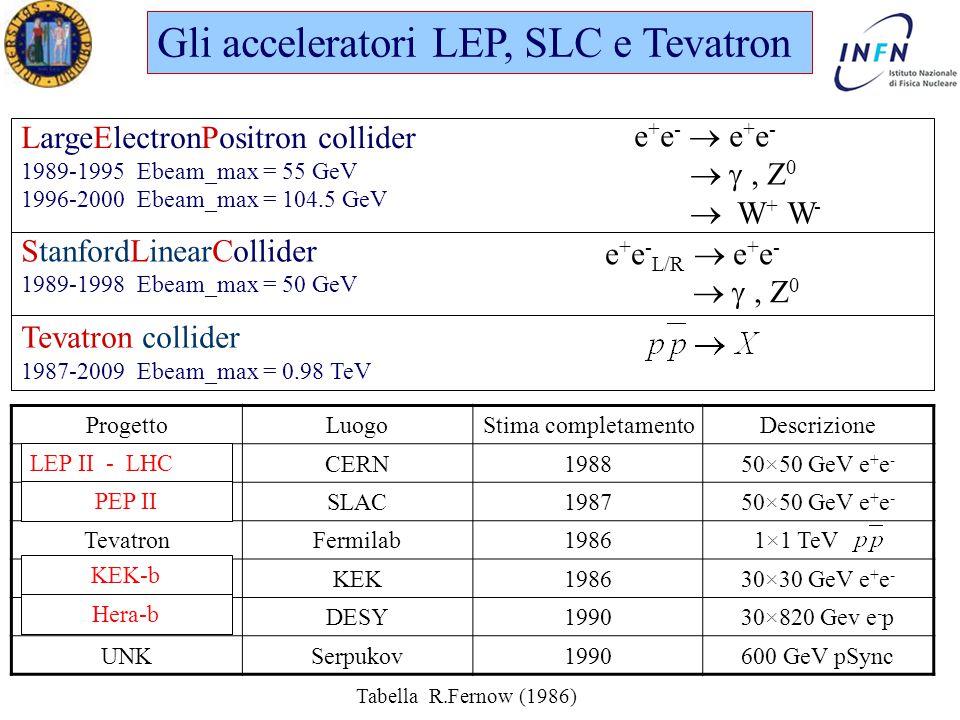 Dottorato in Fisica XXI Ciclo Padova 15 Maggio 2006 Ezio Torassa Gli acceleratori LEP, SLC e Tevatron LargeElectronPositron collider 1989-1995 Ebeam_max = 55 GeV 1996-2000 Ebeam_max = 104.5 GeV e + e -  e + e -  , Z 0  W + W - StanfordLinearCollider 1989-1998 Ebeam_max = 50 GeV e + e - L/R  e + e -  , Z 0 Tevatron collider 1987-2009 Ebeam_max = 0.98 TeV ProgettoLuogoStima completamentoDescrizione LEPCERN198850×50 GeV e + e - SLCSLAC198750×50 GeV e + e - TevatronFermilab1986 1×1 TeV TristanKEK198630×30 GeV e + e - HeraDESY199030×820 Gev e - p UNKSerpukov1990600 GeV pSync Tabella R.Fernow (1986) LEP II - LHC PEP II Hera-b KEK-b