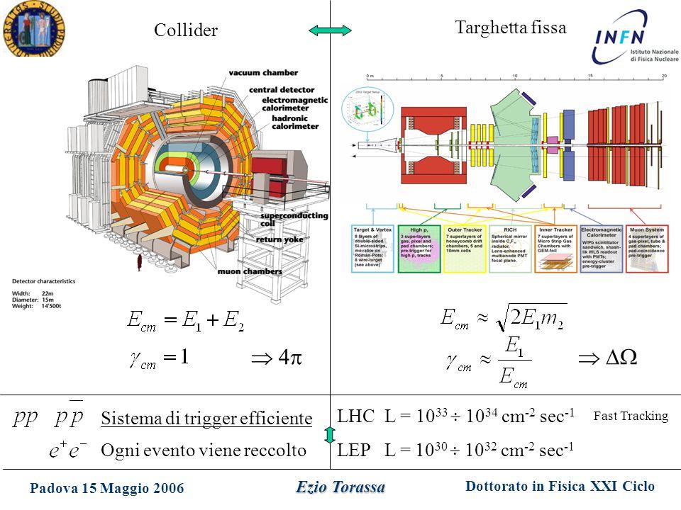Dottorato in Fisica XXI Ciclo Padova 15 Maggio 2006 Ezio Torassa Collider Targhetta fissa Ogni evento viene reccolto Sistema di trigger efficiente LHC L = 10 33  10 34 cm -2 sec -1 LEP L = 10 30  10 32 cm -2 sec -1 Fast Tracking   4 