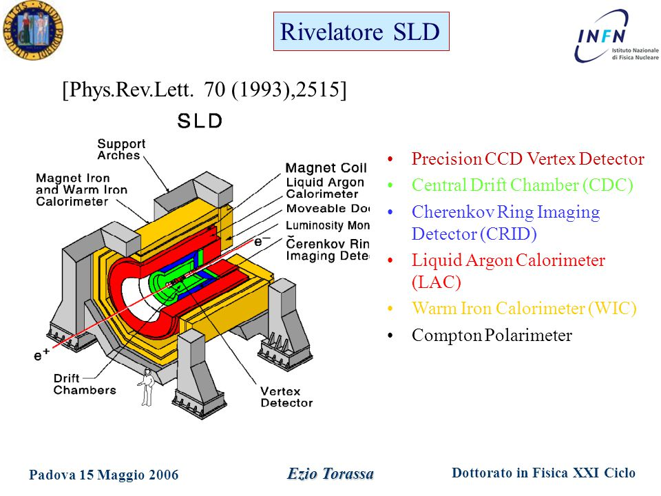 Dottorato in Fisica XXI Ciclo Padova 15 Maggio 2006 Ezio Torassa Precision CCD Vertex Detector Central Drift Chamber (CDC) Cherenkov Ring Imaging Detector (CRID) Liquid Argon Calorimeter (LAC) Warm Iron Calorimeter (WIC) Compton Polarimeter [Phys.Rev.Lett.