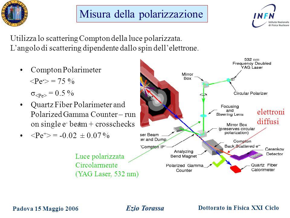 Dottorato in Fisica XXI Ciclo Padova 15 Maggio 2006 Ezio Torassa Compton Polarimeter = 75 % σ = 0.5 % Quartz Fiber Polarimeter and Polarized Gamma Counter – run on single e - beam + crosschecks = -0.02 ± 0.07 % Utilizza lo scattering Compton della luce polarizzata.