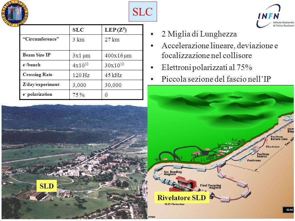 Dottorato in Fisica XXI Ciclo Padova 15 Maggio 2006 Ezio Torassa 2 Miglia di Lunghezza Accelerazione lineare, deviazione e focalizzazione nel collisore Elettroni polarizzati al 75% Piccola sezione del fascio nell'IP Rivelatore SLD SLC SLD SLCLEP (Z 0 ) Circumference 3 km27 km Beam Size IP 3x1 μm400x16 μm e - /bunch 4x10 10 30x10 10 Crossing Rate 120 Hz45 kHz Z/day/experiment 3,00030,000 e - polarization 75 %0