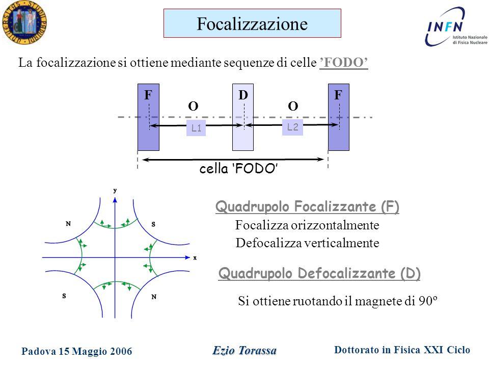 Dottorato in Fisica XXI Ciclo Padova 15 Maggio 2006 Ezio Torassa La focalizzazione si ottiene mediante sequenze di celle 'FODO' cella 'FODO' F D F L1 L2 Focalizzazione Quadrupolo Focalizzante (F) Focalizza orizzontalmente Defocalizza verticalmente Si ottiene ruotando il magnete di 90º Quadrupolo Defocalizzante (D) OO