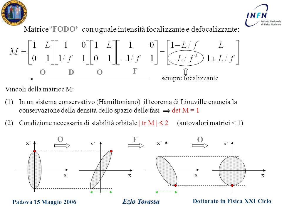 Dottorato in Fisica XXI Ciclo Padova 15 Maggio 2006 Ezio Torassa Matrice 'FODO' con uguale intensità focalizzante e defocalizzante: ODO F Vincoli della matrice M: (1)In un sistema conservativo (Hamiltoniano) il teorema di Liouville enuncia la conservazione della densità dello spazio delle fasi  det M = 1 (2)Condizione necessaria di stabilità orbitale | tr M |  2 (autovalori matrici < 1) x x' x x x O sempre focalizzante FO