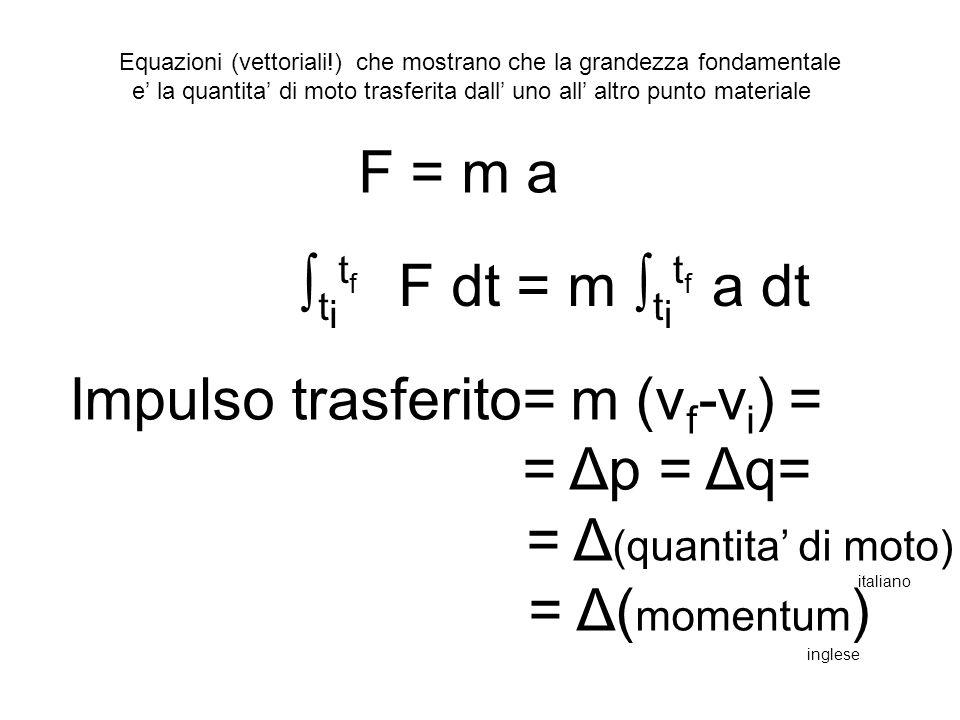 F = m a ∫ t i t f F dt = m Impulso trasferito= m (v f -v i ) = = Δp = Δq= = Δ (quantita' di moto) = Δ( momentum ) Equazioni (vettoriali!) che mostrano che la grandezza fondamentale e' la quantita' di moto trasferita dall' uno all' altro punto materiale ∫ t i t f a dt italiano inglese