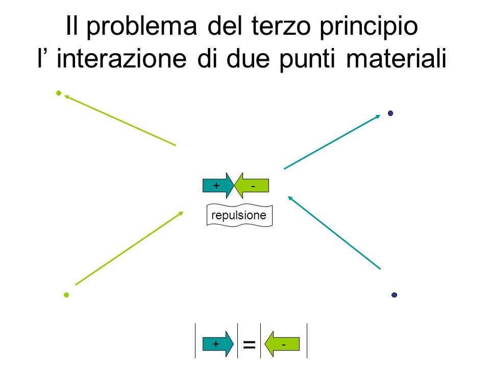 Il problema del terzo principio l' interazione di due punti materiali attrazione -+