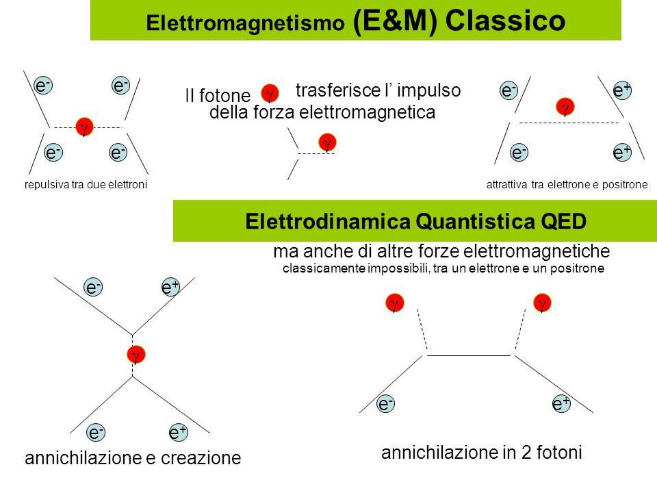 Elettrodinamica Quantistica QED e-e- e-e- e-e- e-e-   Il fotone trasferisce l' impulso della forza elettromagnetica repulsiva tra due elettroni e-e- e-e- e+e+ e+e+ attrattiva tra elettrone e positrone  annichilazione e creazione e-e- e-e- e+e+ e+e+  Elettromagnetismo (E&M) Classico ma anche di altre forze elettromagnetiche classicamente impossibili, tra un elettrone e un positrone e-e- e+e+  annichilazione in 2 fotoni 