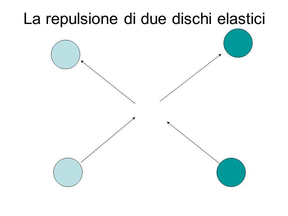 La repulsione di due dischi elastici