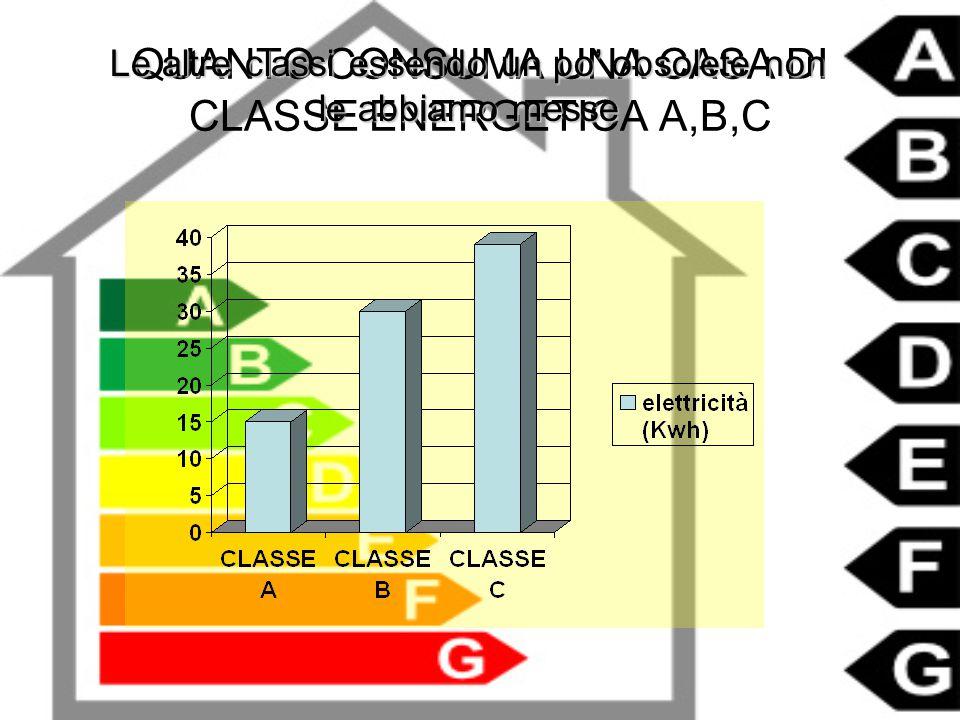 QUANTO CONSUMA UNA CASA DI CLASSE ENERGETICA A,B,C Le altre classi essendo un po' obsolete non le abbiamo messe