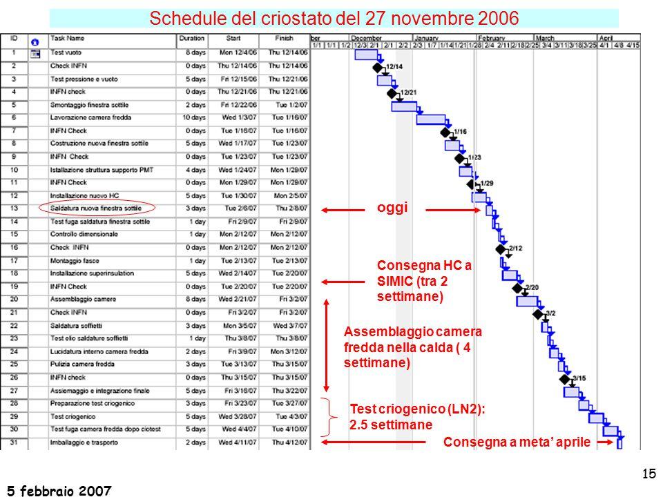 5 febbraio 2007 15 oggi Schedule del criostato del 27 novembre 2006 Consegna HC a SIMIC (tra 2 settimane) Assemblaggio camera fredda nella calda ( 4 settimane) Test criogenico (LN2): 2.5 settimane Consegna a meta' aprile