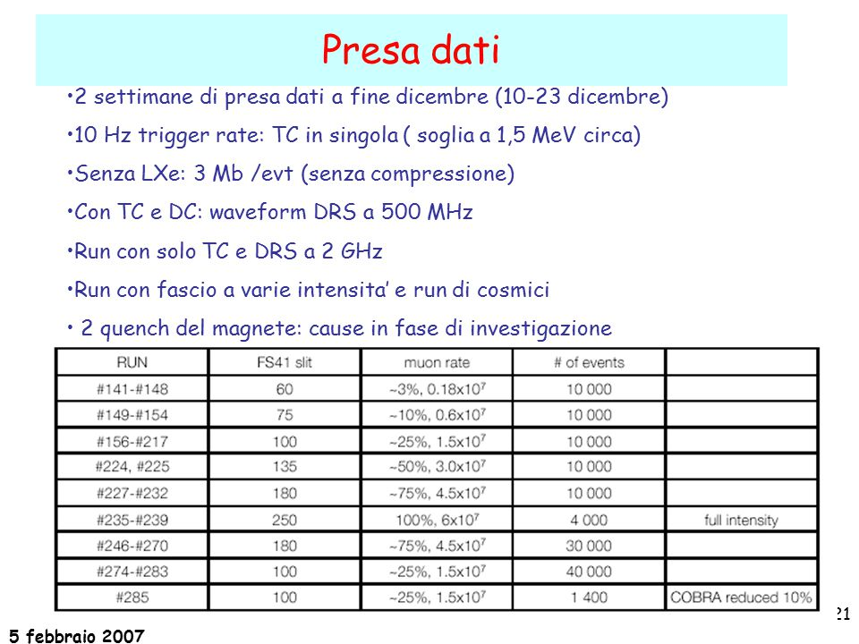 5 febbraio 2007 21 2 settimane di presa dati a fine dicembre (10-23 dicembre) 10 Hz trigger rate: TC in singola ( soglia a 1,5 MeV circa) Senza LXe: 3 Mb /evt (senza compressione) Con TC e DC: waveform DRS a 500 MHz Run con solo TC e DRS a 2 GHz Run con fascio a varie intensita' e run di cosmici 2 quench del magnete: cause in fase di investigazione Presa dati