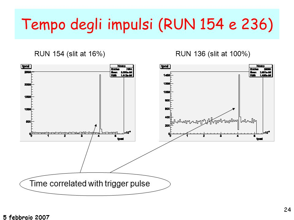 5 febbraio 2007 24 Tempo degli impulsi (RUN 154 e 236) RUN 154 (slit at 16%)RUN 136 (slit at 100%) Time correlated with trigger pulse