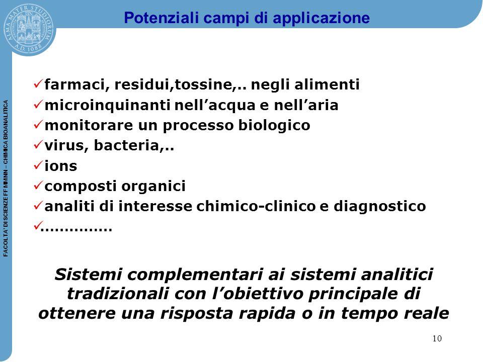 10 FACOLTA' DI SCIENZE FF MM NN – CHIMICA BIOANALITICA Potenziali campi di applicazione farmaci, residui,tossine,..