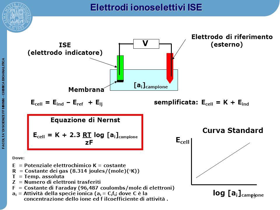 13 FACOLTA' DI SCIENZE FF MM NN – CHIMICA BIOANALITICA E cell = E ind – E ref + E lj semplificata: E cell = K + E ind ISE (elettrodo indicatore) Elettrodo di riferimento (esterno) Membrana [a i ] campione Elettrodi ionoselettivi ISE Equazione di Nernst E cell = K + 2.3 RT log [a i ] campione zF log [a i ] campione E cell Curva Standard Dove: E = Potenziale elettrochimico K = costante R = Costante dei gas (8.314 joules/(mole)(°K)) T = Temp.