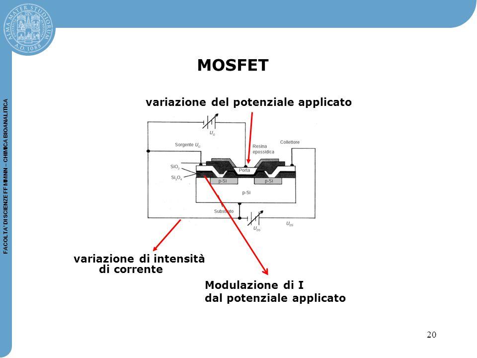 20 FACOLTA' DI SCIENZE FF MM NN – CHIMICA BIOANALITICA MOSFET variazione del potenziale applicato variazione di intensità di corrente Modulazione di I dal potenziale applicato