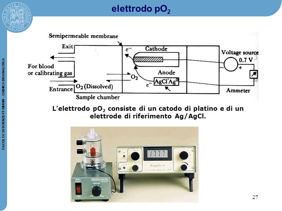 27 FACOLTA' DI SCIENZE FF MM NN – CHIMICA BIOANALITICA elettrodo pO 2 L'elettrodo pO 2 consiste di un catodo di platino e di un elettrode di riferimento Ag/AgCl.