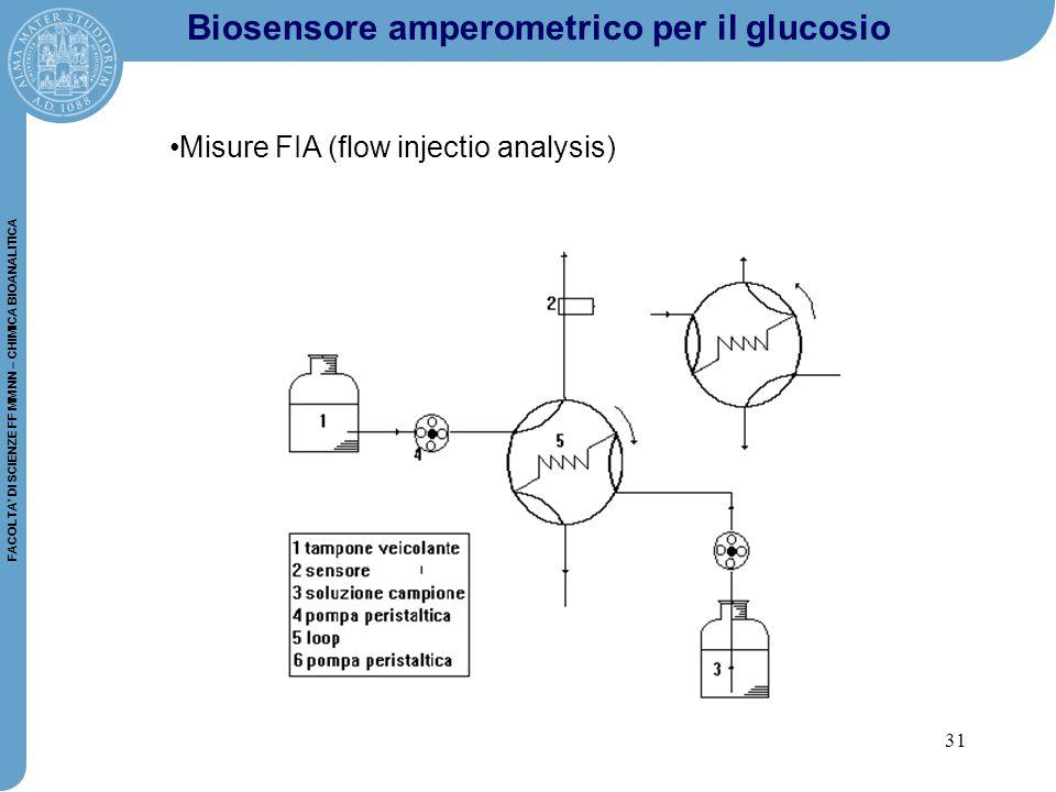 31 FACOLTA' DI SCIENZE FF MM NN – CHIMICA BIOANALITICA Biosensore amperometrico per il glucosio Misure FIA (flow injectio analysis)