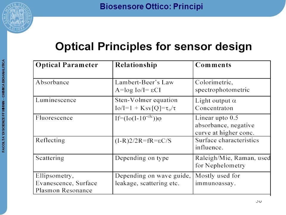 50 FACOLTA' DI SCIENZE FF MM NN – CHIMICA BIOANALITICA Biosensore Ottico: Principi