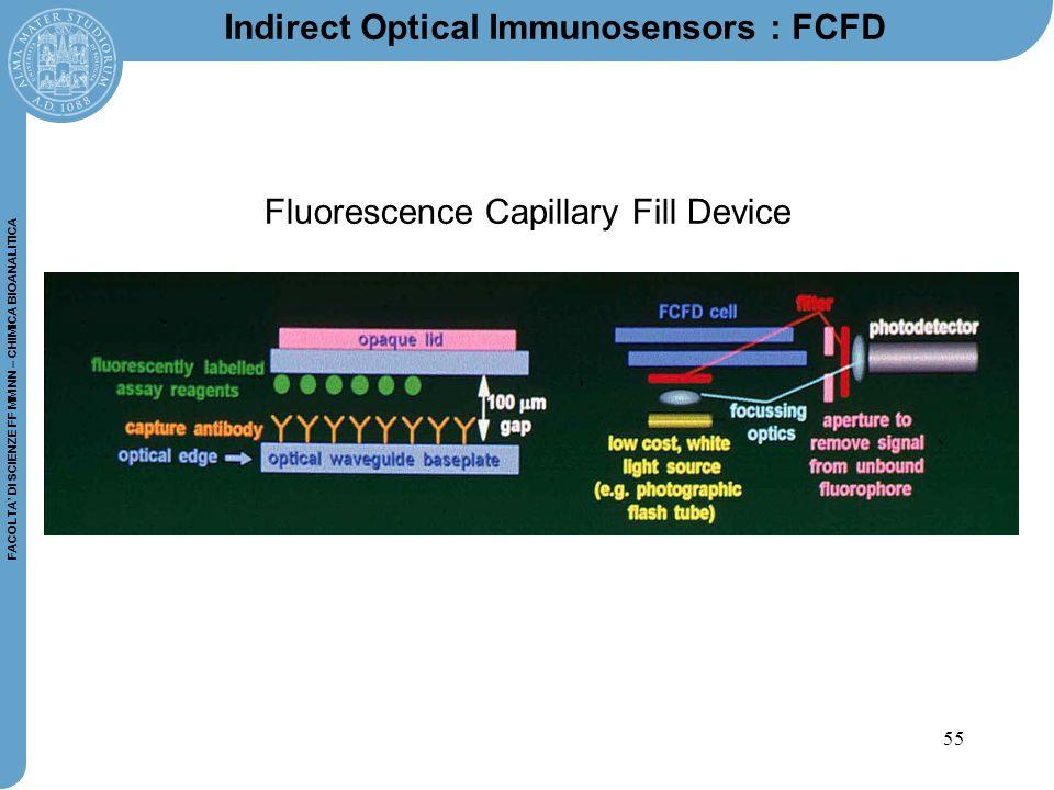55 FACOLTA' DI SCIENZE FF MM NN – CHIMICA BIOANALITICA Indirect Optical Immunosensors : FCFD Fluorescence Capillary Fill Device
