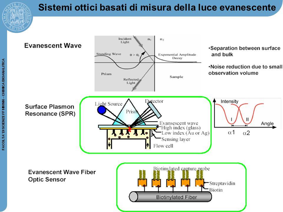 60 FACOLTA' DI SCIENZE FF MM NN – CHIMICA BIOANALITICA Sistemi ottici basati di misura della luce evanescente