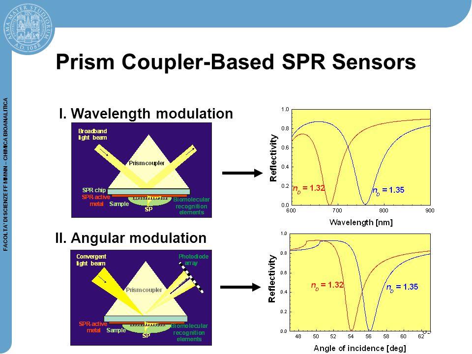 63 FACOLTA' DI SCIENZE FF MM NN – CHIMICA BIOANALITICA Prism Coupler-Based SPR Sensors I.
