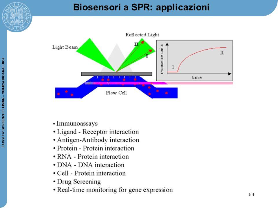 64 FACOLTA' DI SCIENZE FF MM NN – CHIMICA BIOANALITICA Biosensori a SPR: applicazioni