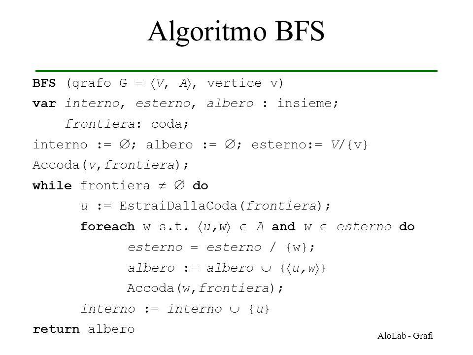 AloLab - Grafi Algoritmo BFS BFS (grafo G =  V, A , vertice v) var interno, esterno, albero : insieme; frontiera: coda; interno :=  ; albero :=  ; esterno:= V/{v} Accoda(v,frontiera); while frontiera   do u := EstraiDallaCoda(frontiera); foreach w s.t.