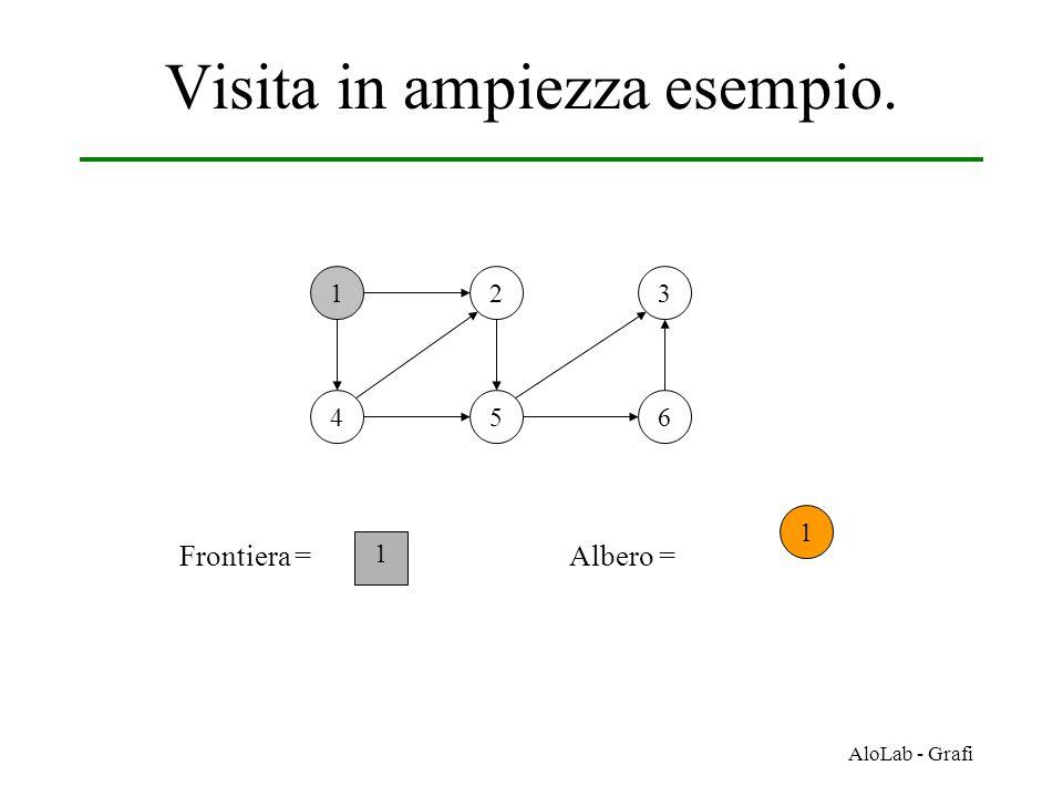 AloLab - Grafi Visita in ampiezza esempio. 12 456 3 Frontiera = 1 1 Albero =