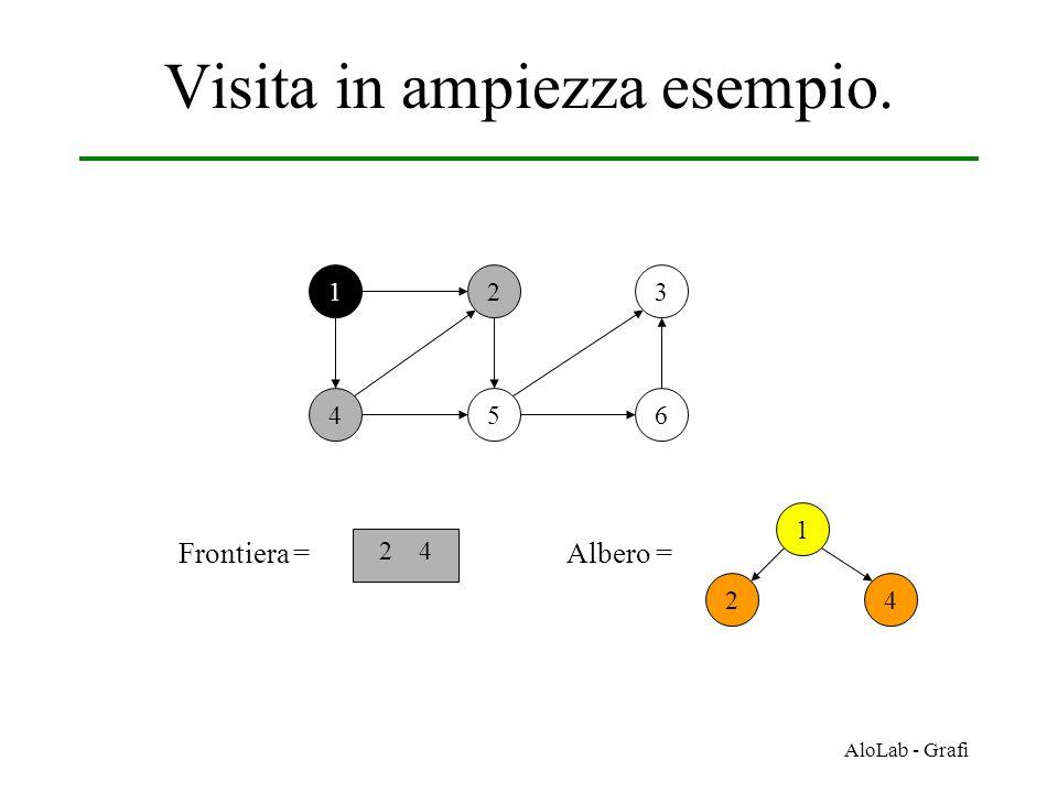 AloLab - Grafi Visita in ampiezza esempio. 12 456 3 Frontiera = 2 4 1 42 Albero =