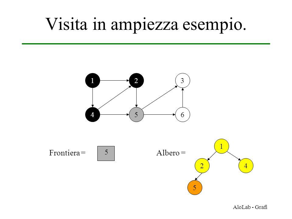 AloLab - Grafi Visita in ampiezza esempio. 12 456 3 Frontiera = 5 1 42 Albero = 5