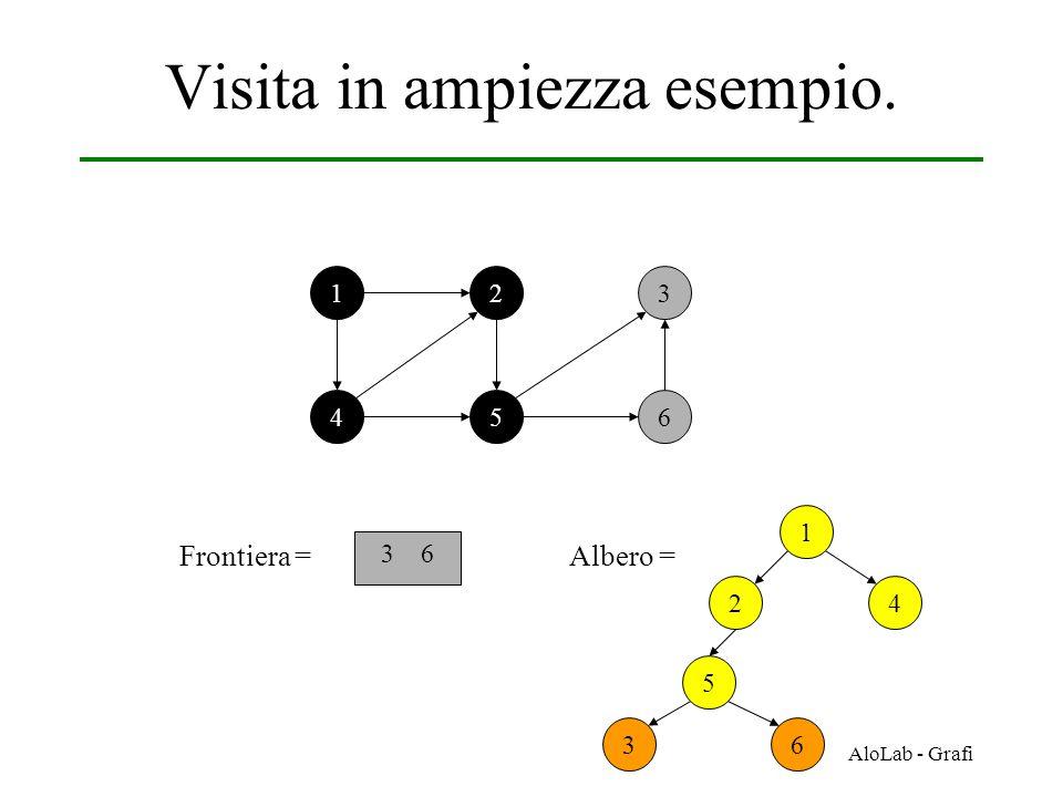 AloLab - Grafi Visita in ampiezza esempio. 12 456 3 Frontiera = 3 6 1 42 Albero = 5 36