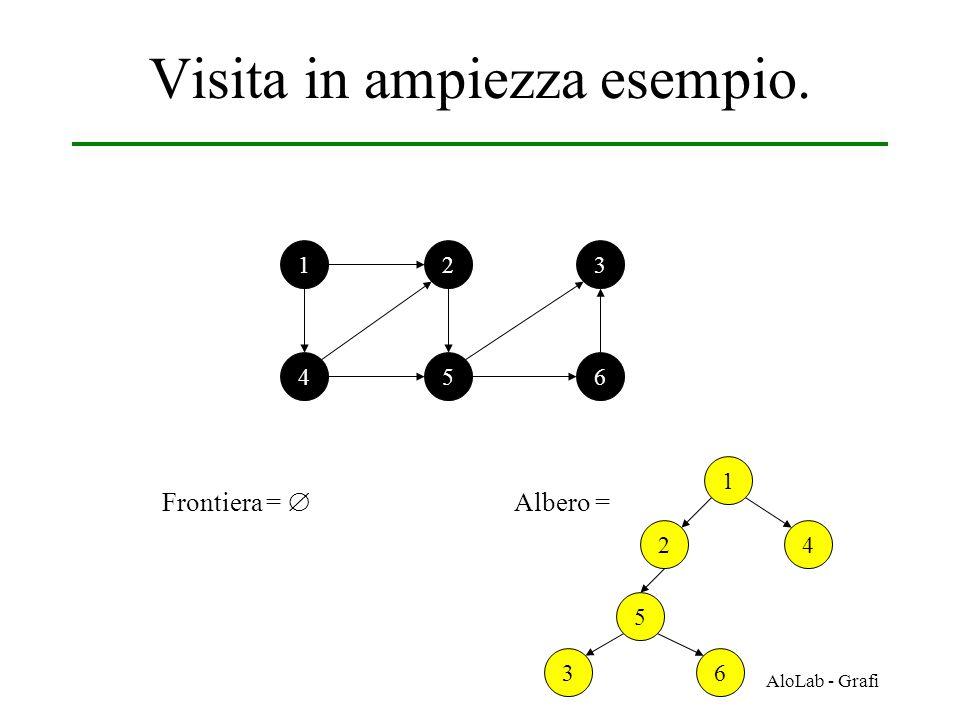 AloLab - Grafi Visita in ampiezza esempio. 12 456 3 Frontiera =  1 42 Albero = 5 36