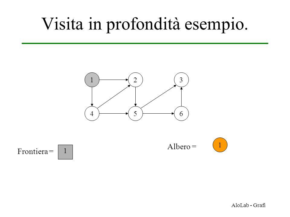 AloLab - Grafi Visita in profondità esempio. 12 456 3 Frontiera = 1 1 Albero =