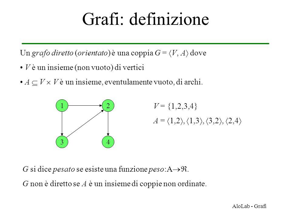 AloLab - Grafi Grafi: definizione Un grafo diretto (orientato) è una coppia G =  V, A  dove V è un insieme (non vuoto) di vertici A  V  V è un insieme, eventulamente vuoto, di archi.
