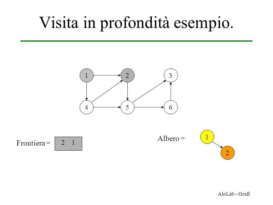 AloLab - Grafi Visita in profondità esempio. 12 456 3 Frontiera = 2 1 1 Albero = 2