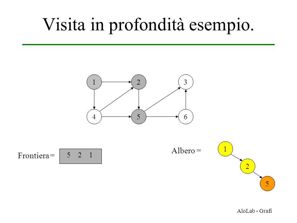 AloLab - Grafi Visita in profondità esempio. 12 456 3 Frontiera = 5 2 1 1 Albero = 2 5
