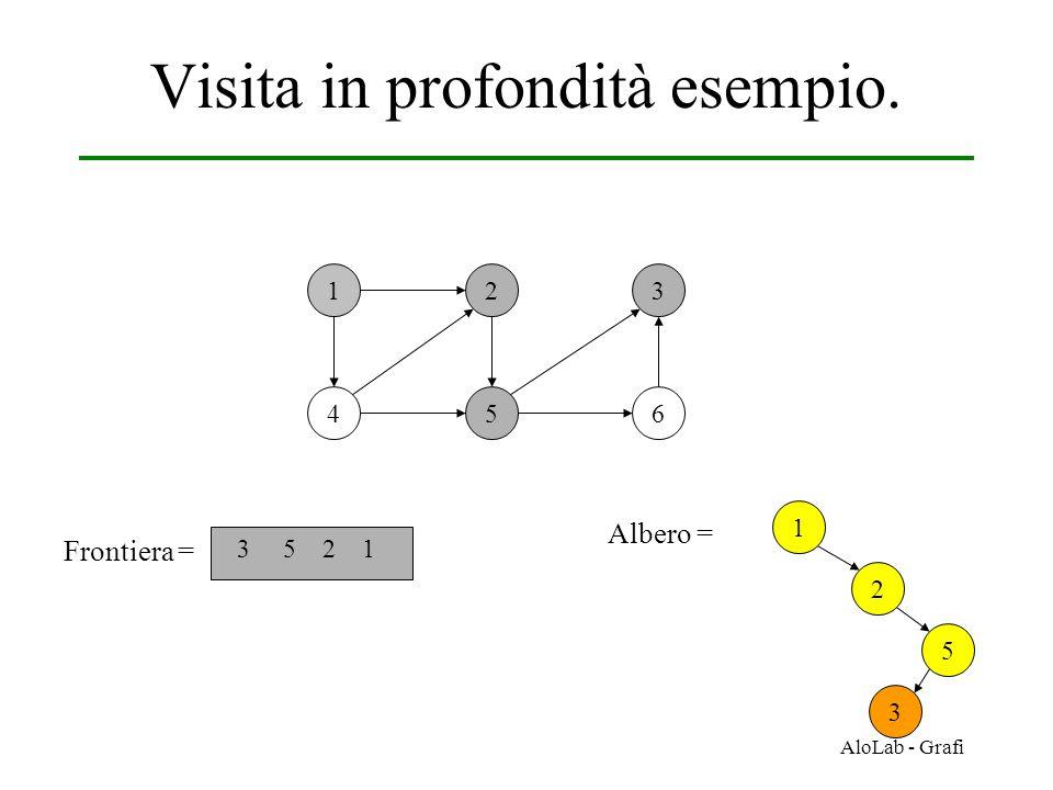 AloLab - Grafi Visita in profondità esempio. 12 456 3 Frontiera = 3 5 2 1 1 Albero = 2 5 3