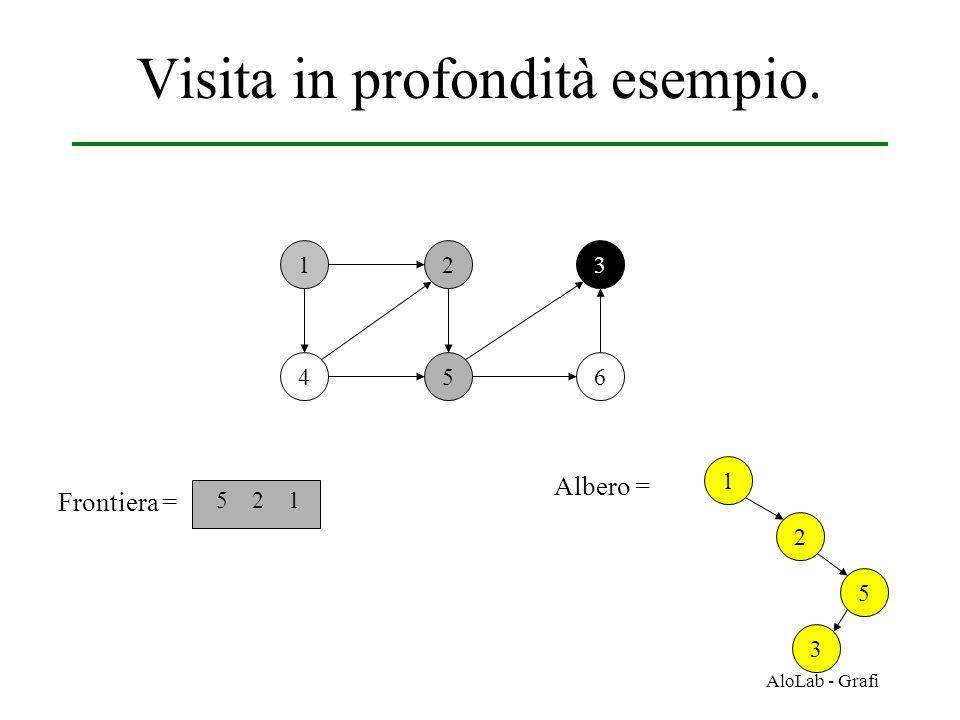 AloLab - Grafi Visita in profondità esempio. 12 456 3 Frontiera = 5 2 1 1 Albero = 2 5 3