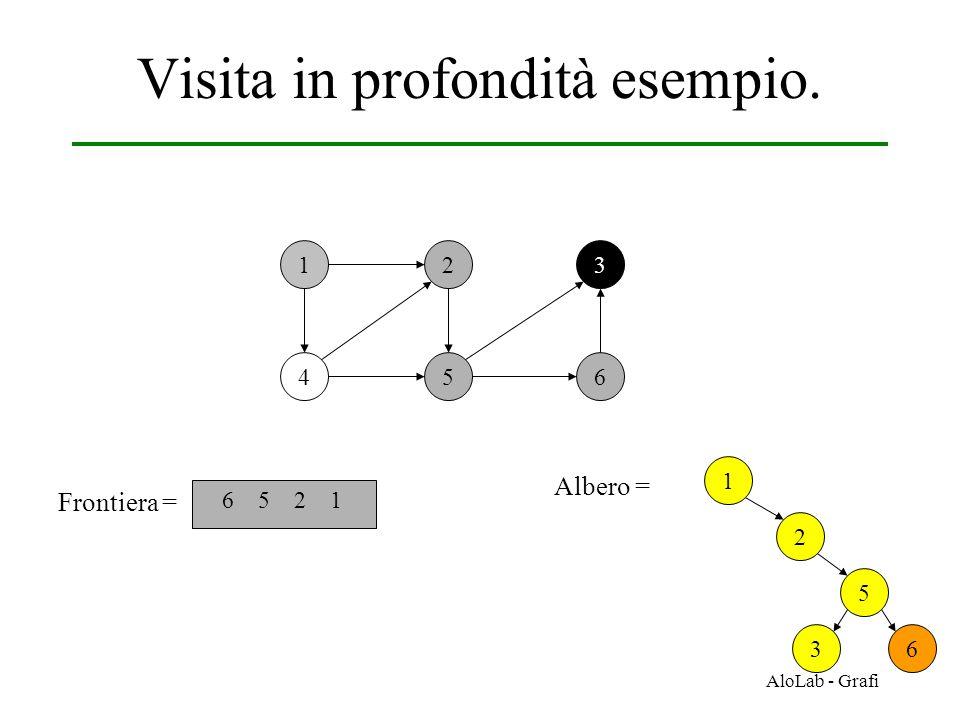 AloLab - Grafi Visita in profondità esempio. 12 456 3 Frontiera = 6 5 2 1 1 Albero = 2 5 36