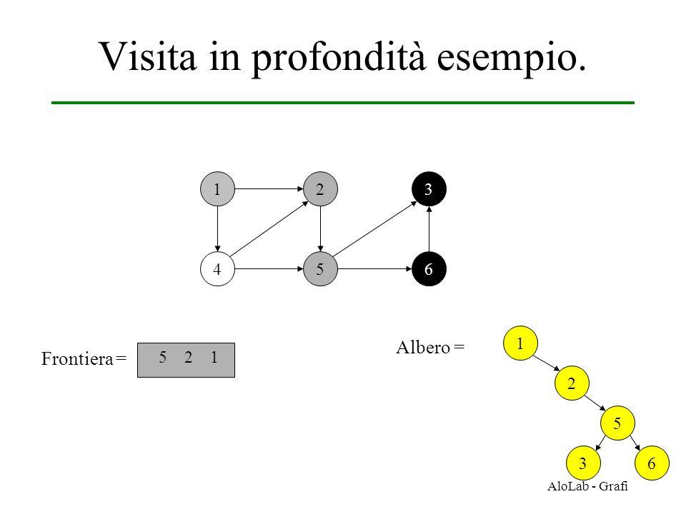 AloLab - Grafi Visita in profondità esempio. 12 456 3 Frontiera = 5 2 1 1 Albero = 2 5 36