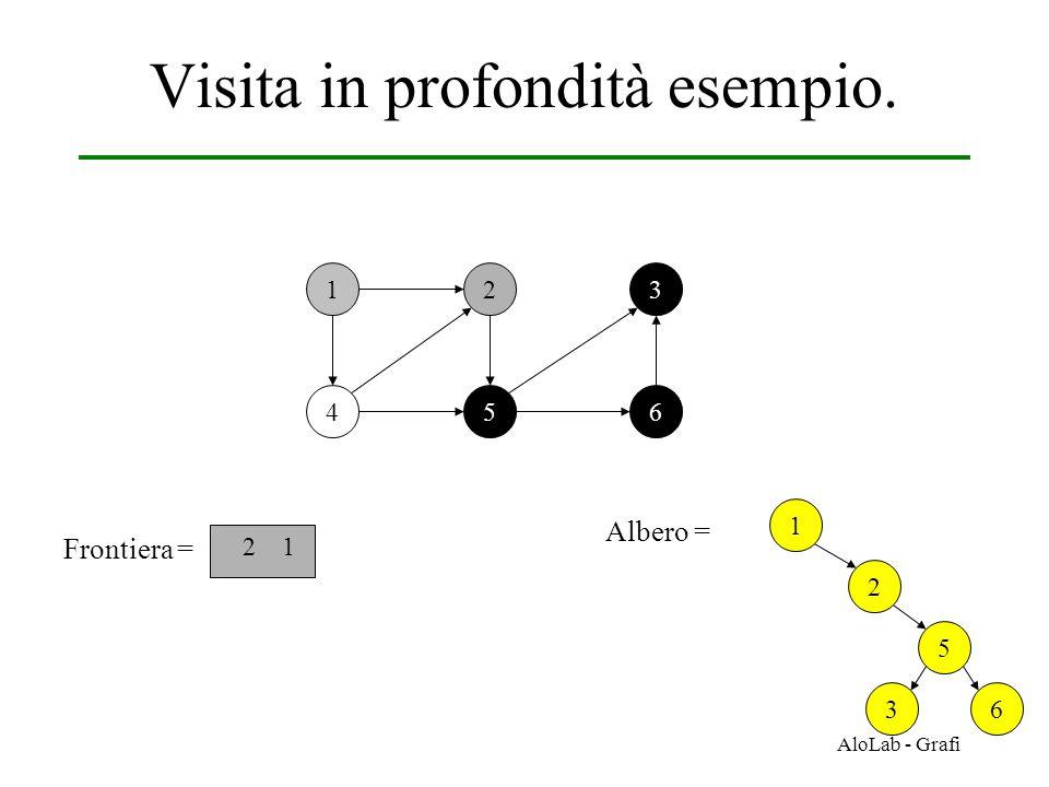 AloLab - Grafi Visita in profondità esempio. 12 456 3 Frontiera = 2 1 1 Albero = 2 5 36