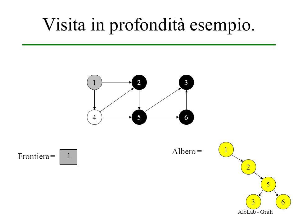 AloLab - Grafi Visita in profondità esempio. 12 456 3 Frontiera = 1 1 Albero = 2 5 36