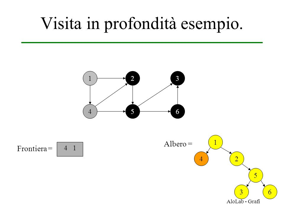 AloLab - Grafi Visita in profondità esempio. 12 456 3 Frontiera = 4 1 1 Albero = 2 5 36 4