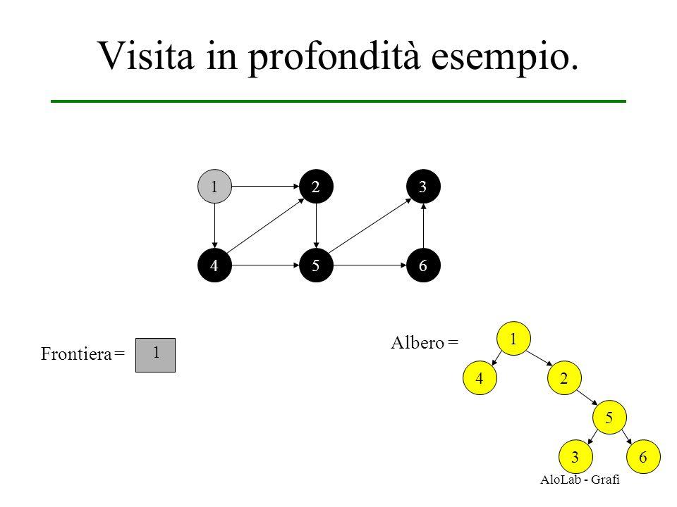 AloLab - Grafi Visita in profondità esempio. 12 456 3 Frontiera = 1 1 Albero = 2 5 36 4