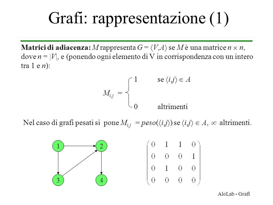 AloLab - Grafi Grafi: rappresentazione (1) Matrici di adiacenza: M rappresenta G =  V,A  se M è una matrice n  n, dove n = |V|, e (ponendo ogni elemento di V in corrispondenza con un intero tra 1 e n): 1se  i,j   A M i,j = 0altrimenti Nel caso di grafi pesati si pone M i,j = peso(  i,j  ) se  i,j   A,  altrimenti.