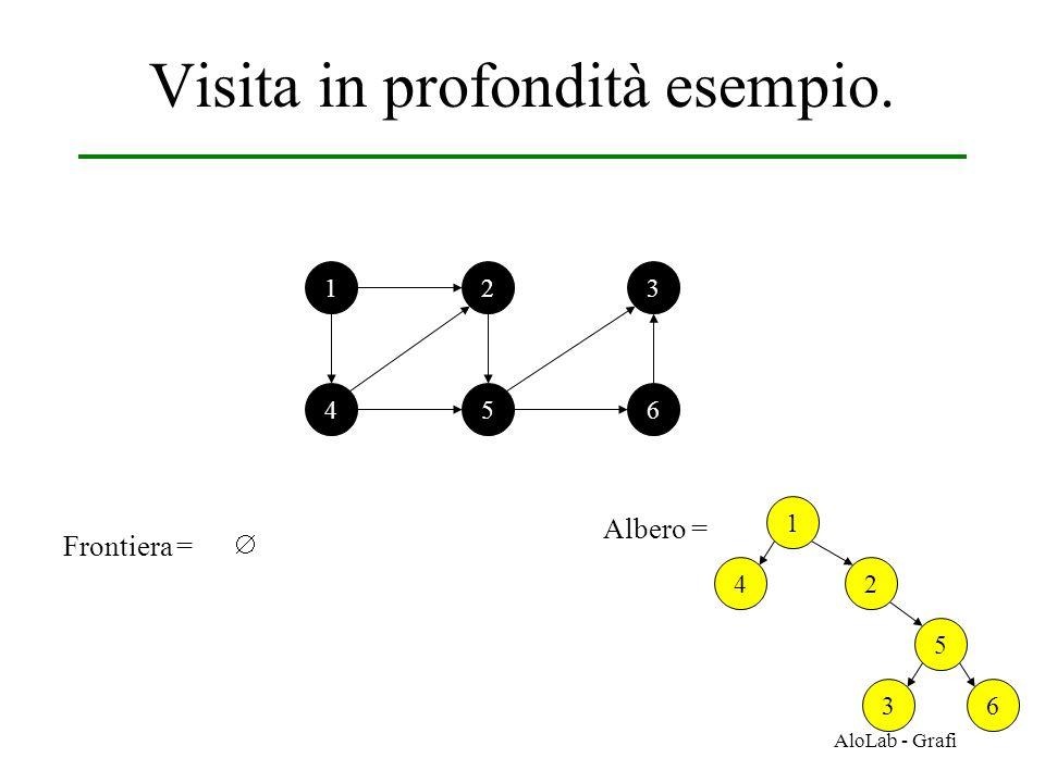 AloLab - Grafi Visita in profondità esempio. 12 456 3 Frontiera =  1 Albero = 2 5 36 4
